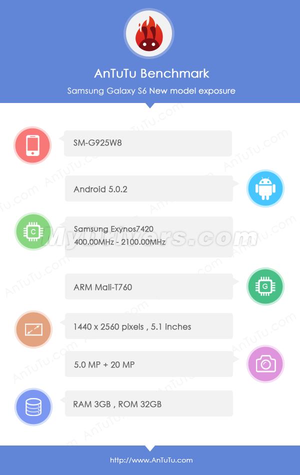 Galaxy S6 установил сверхрекорд в AnTuTu
