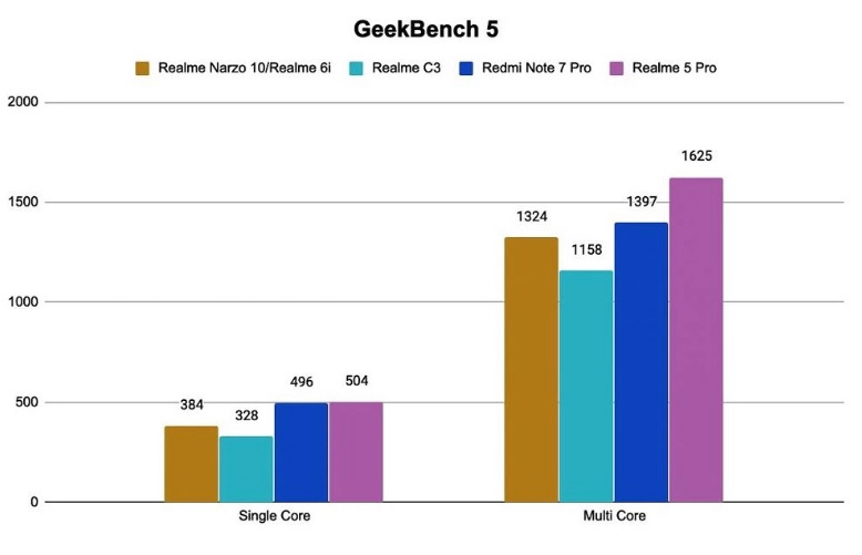 Realme Narzo 10 GeekBench